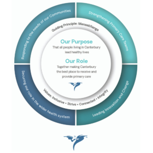 Pegasus Strategic Journey Our Purpose Our Journey