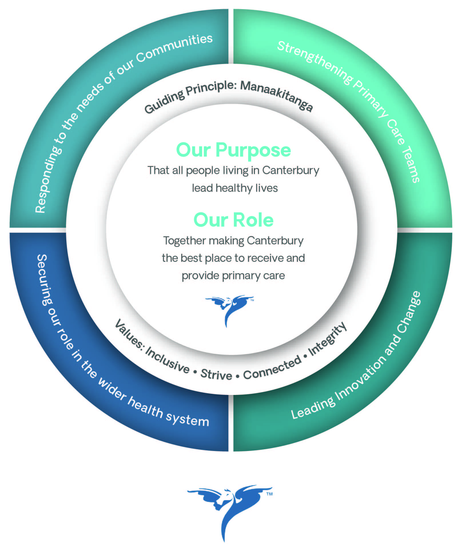 Our Purpose and Role